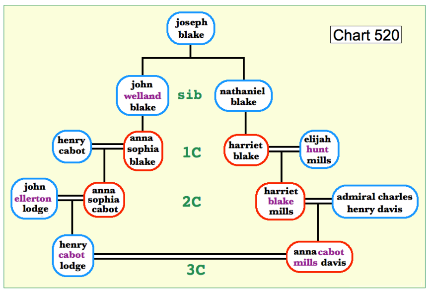 chart 520