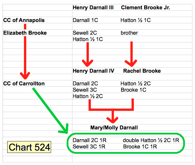 chart 524