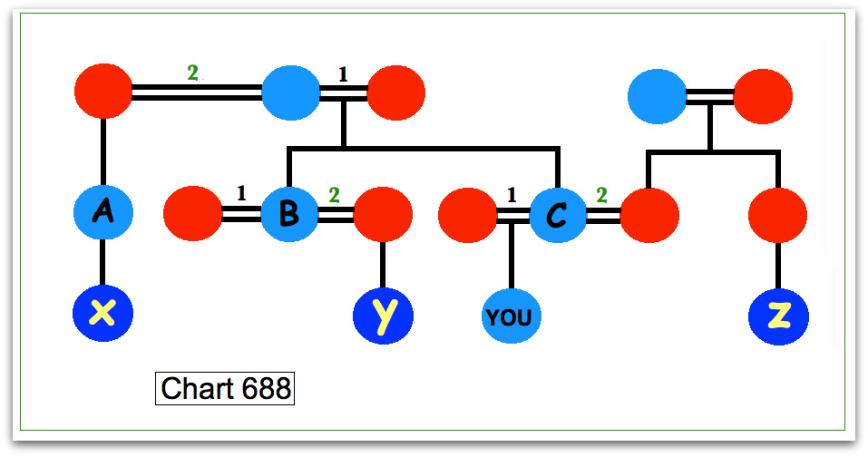 chart 688