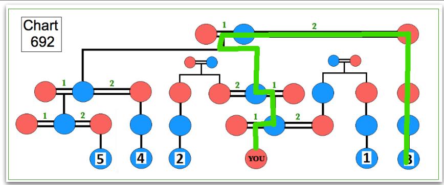 chart 692